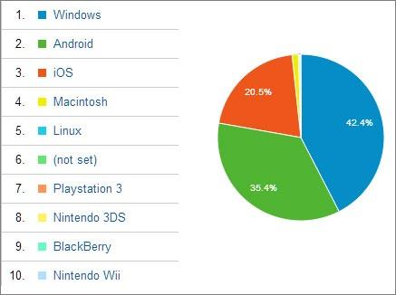 WEBサイトを閲覧しているユーザーのスマートフォン使用率の実情